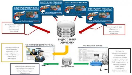 Организация обратной связи с клиентами